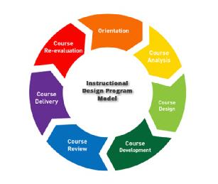 Instructional Design Certificate Program